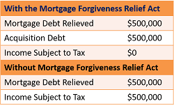 SOLD by Nat - Natasha L. Bazile - Mortagage Forgiveness Relief Act